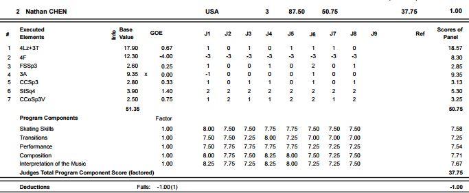 プロトコル フィギュア スケート [ルール]採点方法/フィギュアスケート競技のプロトコルの見方